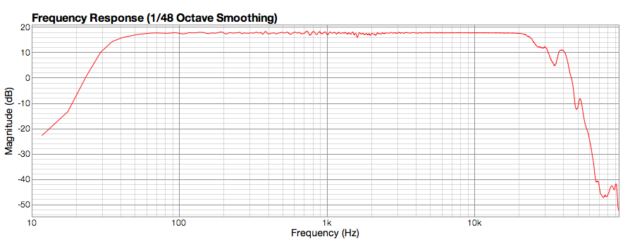Frequency response graph